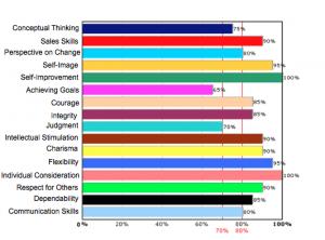 sales-screening-results